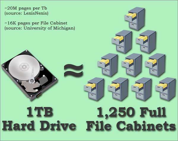 A single 1TB hard drive holds about 1250 cabinets worth of files.